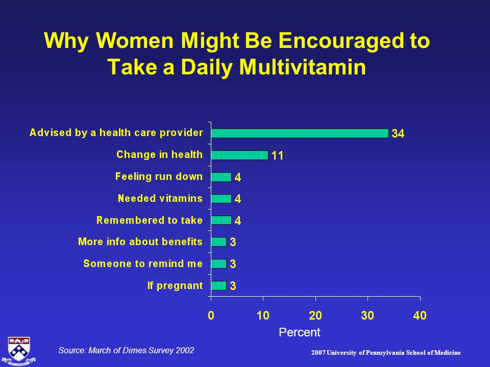 2007 University of Pennsylvania School of Medicine Why Women Might Be Encouraged to Take a Daily Multivitamin Percent Source: March of Dimes Survey 20