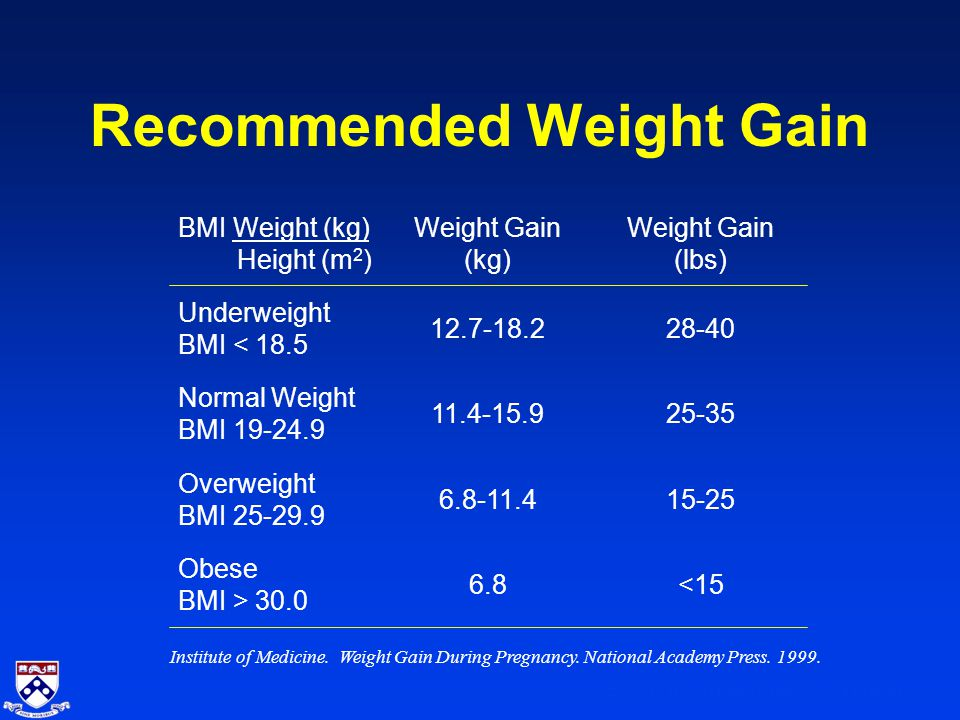 2007 University of Pennsylvania School of Medicine Recommended Weight Gain <156.8 Obese BMI > 30.0 15-256.8-11.4 Overweight BMI 25-29.9 25-3511.4-15.9