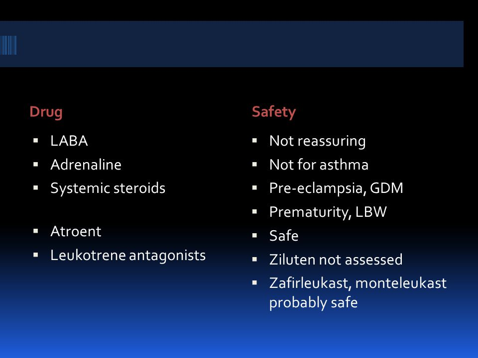 DrugSafety  LABA  Adrenaline  Systemic steroids  Atroent  Leukotrene antagonists  Not reassuring  Not for asthma  Pre-eclampsia, GDM  Prematurity, LBW  Safe  Ziluten not assessed  Zafirleukast, monteleukast probably safe