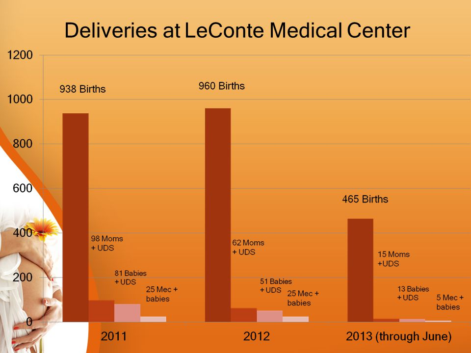 Deliveries at LeConte Medical Center