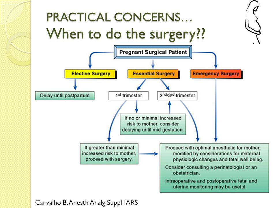 PRACTICAL CONCERNS… When to do the surgery?? Carvalho B, Anesth Analg Suppl IARS