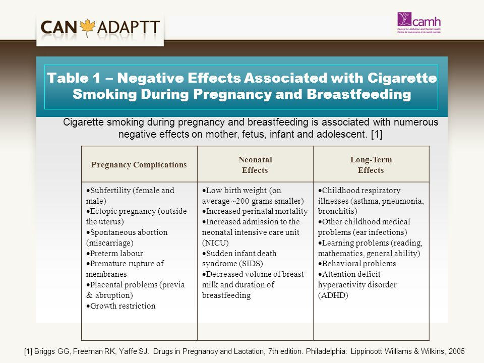Table 1 – Negative Effects Associated with Cigarette Smoking During Pregnancy and Breastfeeding Pregnancy Complications Neonatal Effects Long-Term Effects  Subfertility (female and male)  Ectopic pregnancy (outside the uterus)  Spontaneous abortion (miscarriage)  Preterm labour  Premature rupture of membranes  Placental problems (previa & abruption)  Growth restriction  Low birth weight (on average ~200 grams smaller)  Increased perinatal mortality  Increased admission to the neonatal intensive care unit (NICU)  Sudden infant death syndrome (SIDS)  Decreased volume of breast milk and duration of breastfeeding  Childhood respiratory illnesses (asthma, pneumonia, bronchitis)  Other childhood medical problems (ear infections)  Learning problems (reading, mathematics, general ability)  Behavioral problems  Attention deficit hyperactivity disorder (ADHD) Cigarette smoking during pregnancy and breastfeeding is associated with numerous negative effects on mother, fetus, infant and adolescent.
