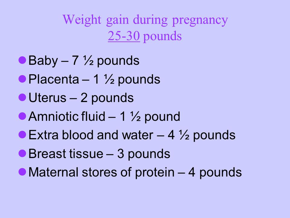 Weight gain during pregnancy 25-30 pounds Baby – 7 ½ pounds Placenta – 1 ½ pounds Uterus – 2 pounds Amniotic fluid – 1 ½ pound Extra blood and water – 4 ½ pounds Breast tissue – 3 pounds Maternal stores of protein – 4 pounds