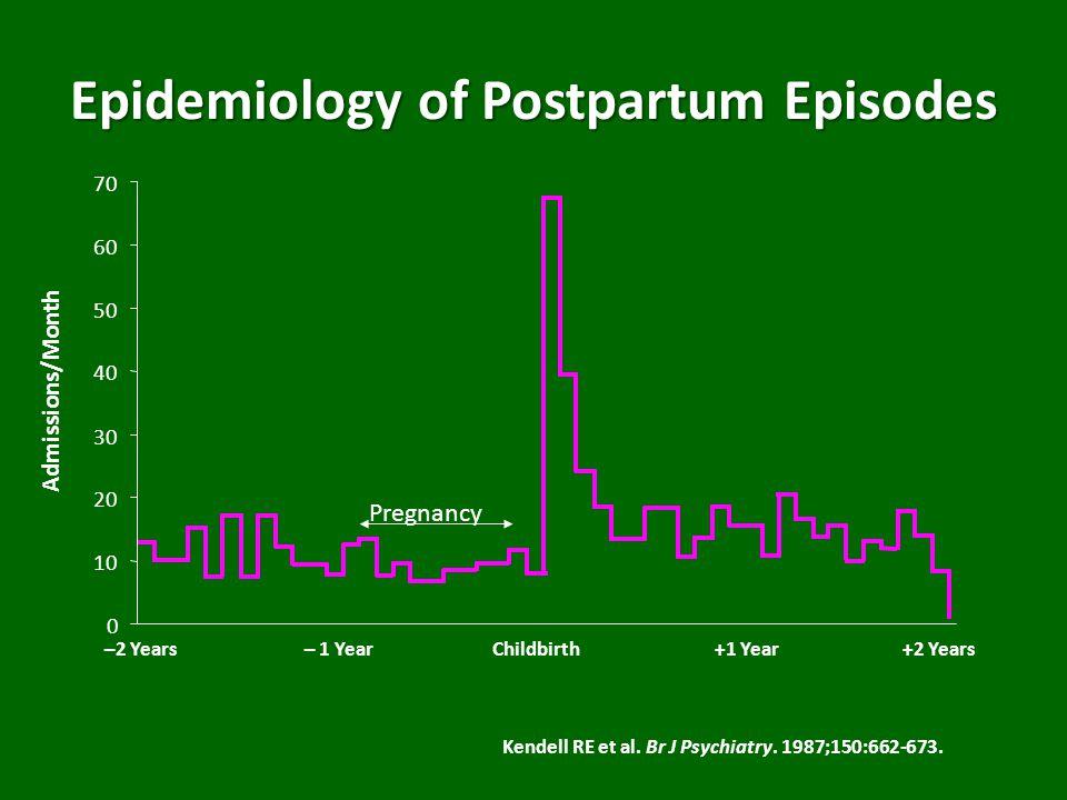 Spectrum of Postpartum Mood Disorders Postpartum Psychosis Postpartum Symptom Severity Postpartum Depression (10-15%) None Postpartum Blues (50-85%)