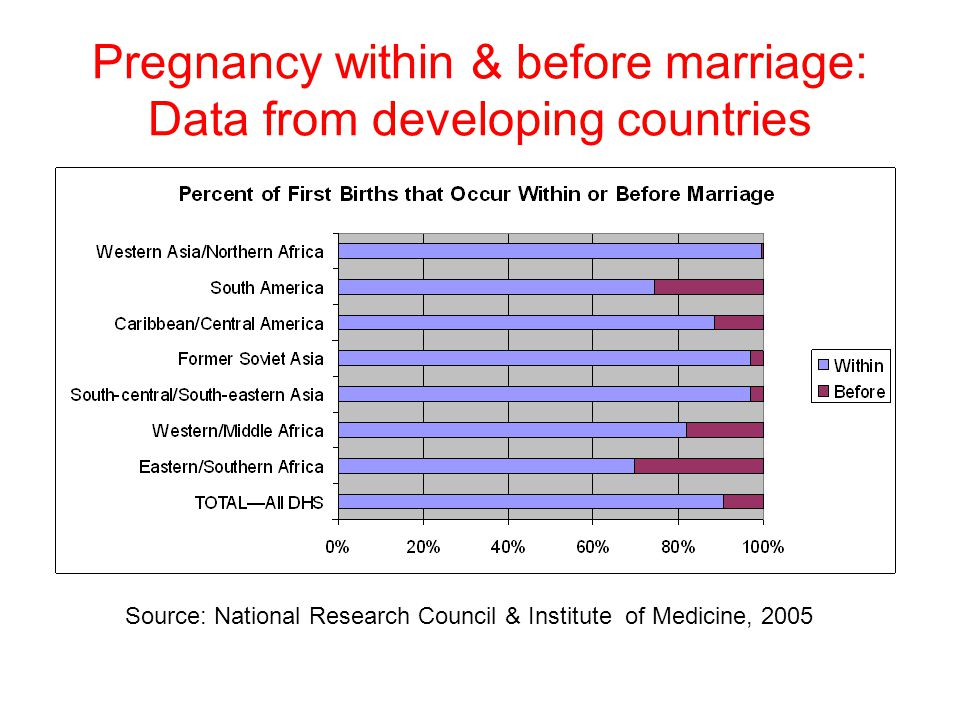 Pregnancy within & before marriage: Data from developing countries Source: National Research Council & Institute of Medicine, 2005
