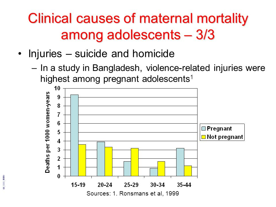 08_XXX_MM9 Clinical causes of maternal mortality among adolescents – 3/3 Injuries – suicide and homicide –In a study in Bangladesh, violence-related i