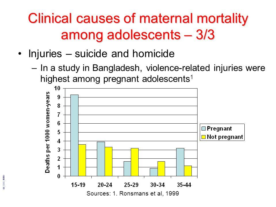 Source: Demographic & Health Surveys,2008 Contraceptive use in adolescents