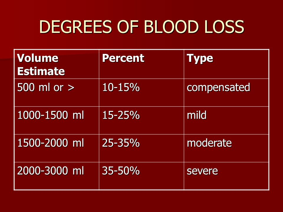DEGREES OF BLOOD LOSS Volume Estimate PercentType 500 ml or > 10-15%compensated 1000-1500 ml 15-25%mild 1500-2000 ml 25-35%moderate 2000-3000 ml 35-50%severe