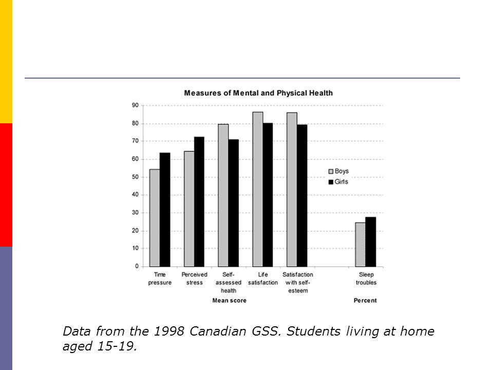 Data from the 1998 Canadian GSS. Students living at home aged 15-19.
