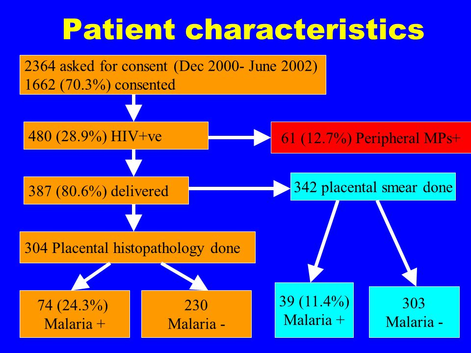 Malaria-HIV in Pregnancy study Pre-labor Consent HIV Counseling & Testing Blood for malaria, Hb, HIV, HIV viral load, CD4 and syphilis.