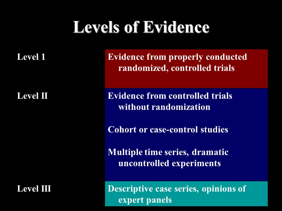 Levels of Evidence Level 1Evidence from properly conducted randomized, controlled trials Level IIEvidence from controlled trials without randomization Cohort or case-control studies Multiple time series, dramatic uncontrolled experiments Level IIIDescriptive case series, opinions of expert panels