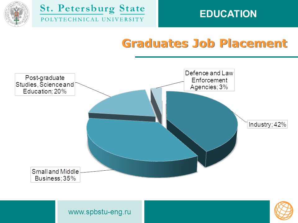www.spbstu-eng.ru Graduates Job Placement EDUCATION