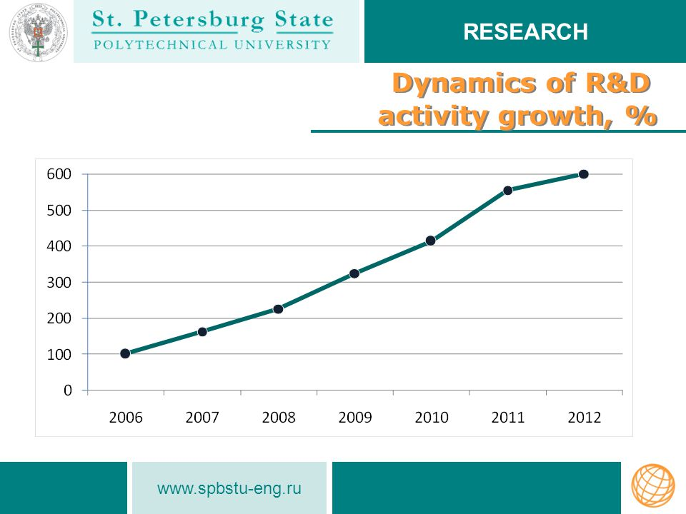 www.spbstu-eng.ru Dynamics of R&D activity growth, % Dynamics of R&D activity growth, % RESEARCH