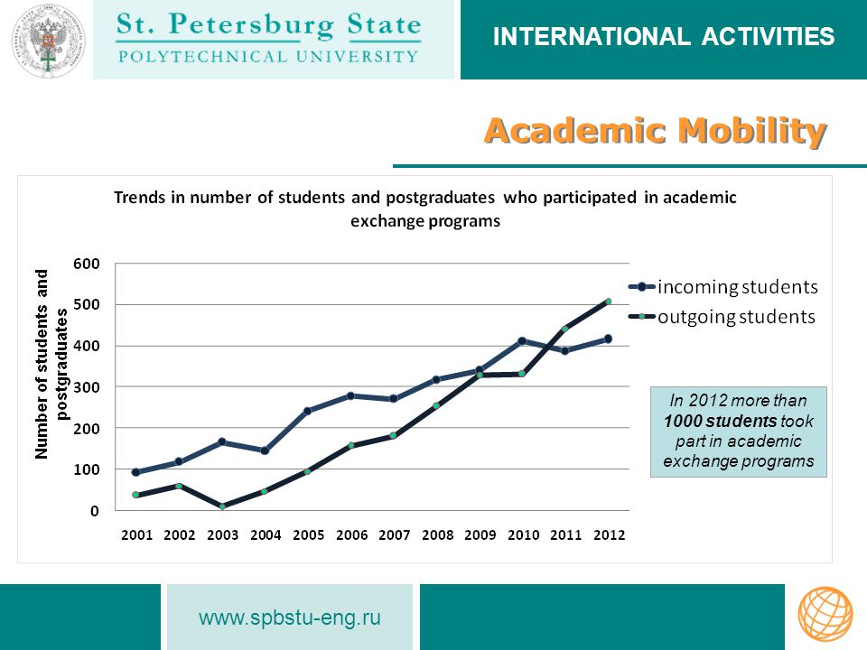 www.spbstu-eng.ru Academic Mobility INTERNATIONAL ACTIVITIES In 2012 more than 1000 students took part in academic exchange programs