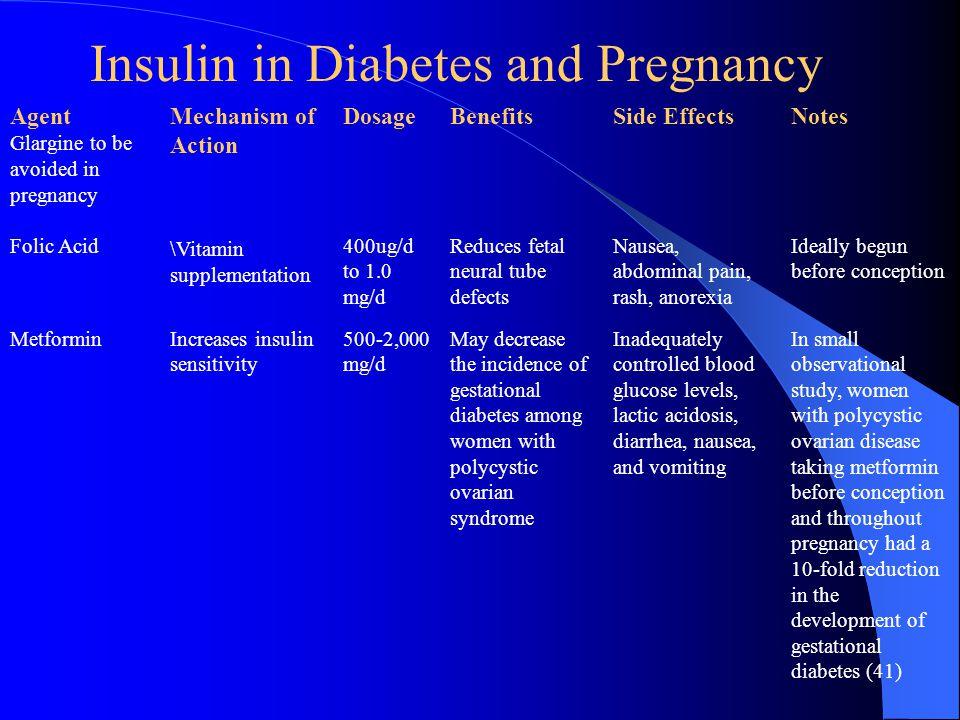 Agent Glargine to be avoided in pregnancy Folic Acid Mechanism of Action \Vitamin supplementation Dosage 400ug/d to 1.0 mg/d Benefits Reduces fetal ne