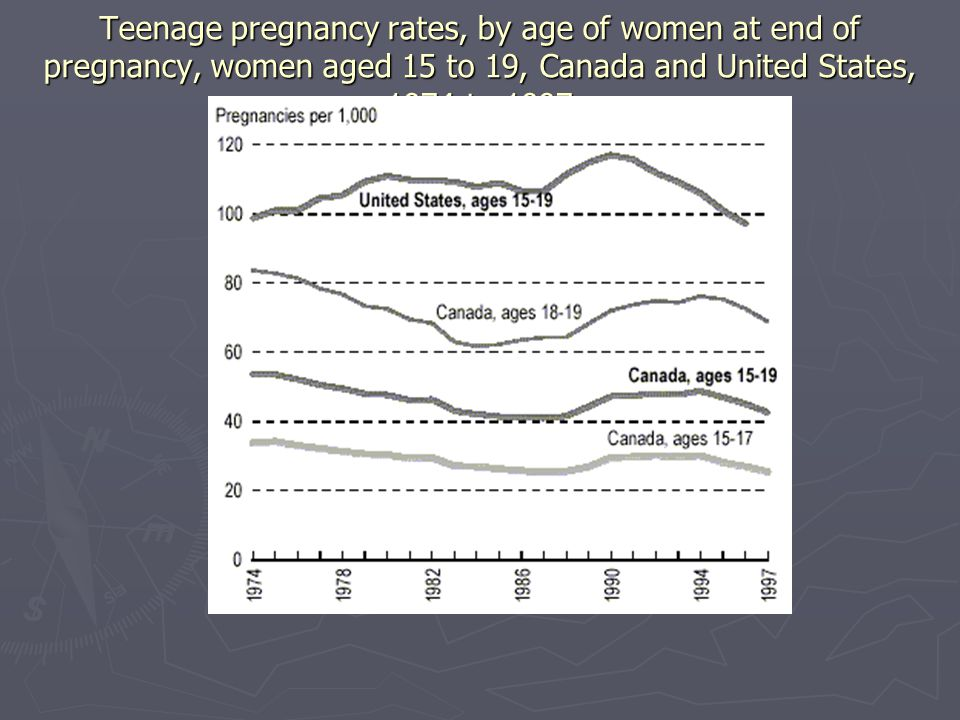 Teenage pregnancy rates, by age of women at end of pregnancy, women aged 15 to 19, Canada and United States, 1974 to 1997