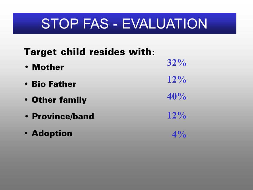 Target child resides with : Mother STOP FAS - EVALUATION 32% 12% 40% 12% Bio Father Other family Adoption Province/band 4%