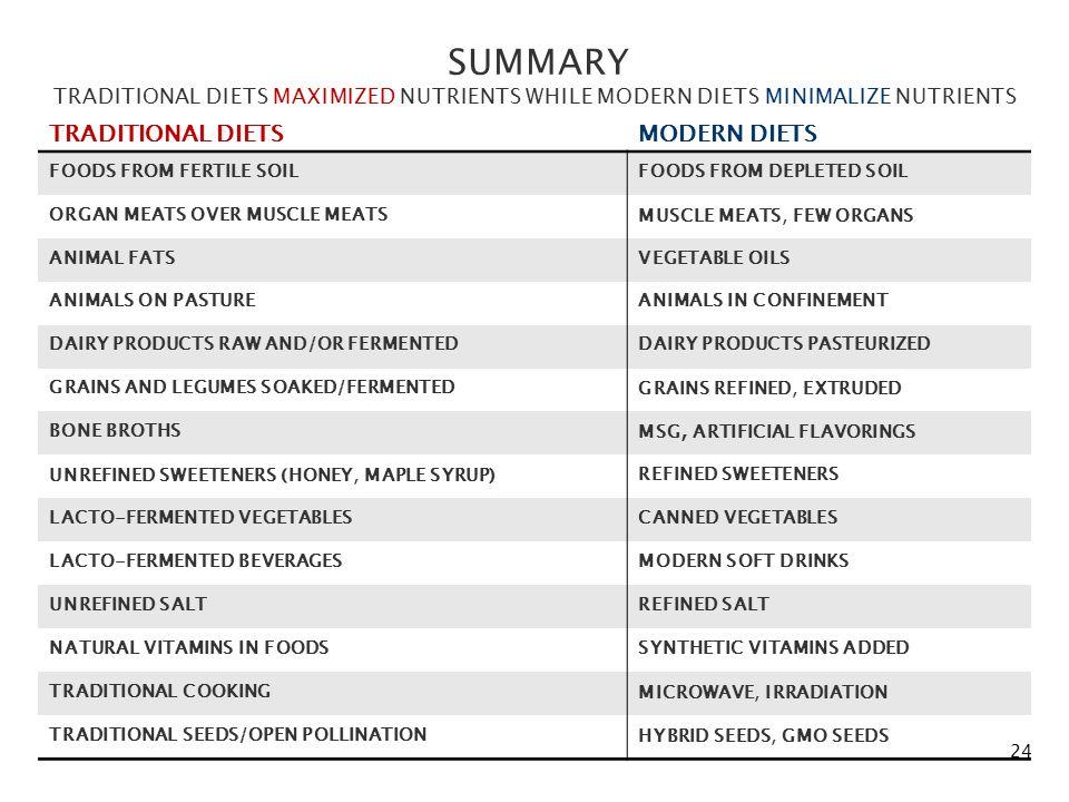TRADITIONAL DIETSMODERN DIETS FOODS FROM FERTILE SOILFOODS FROM DEPLETED SOIL ORGAN MEATS OVER MUSCLE MEATSMUSCLE MEATS, FEW ORGANS ANIMAL FATSVEGETAB