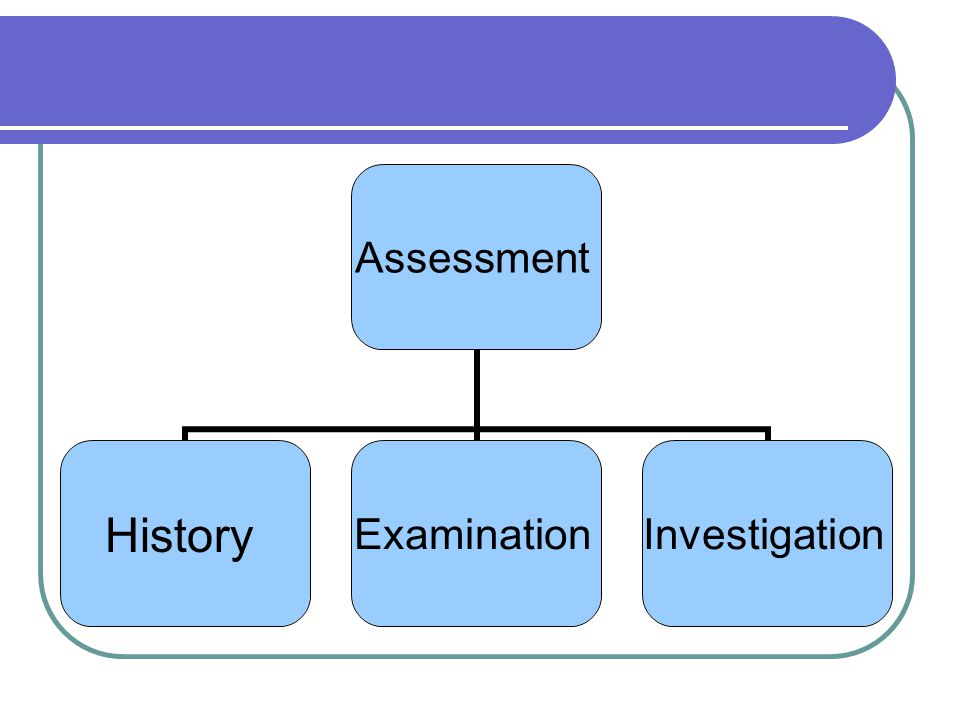 Assessment HistoryExaminationInvestigation