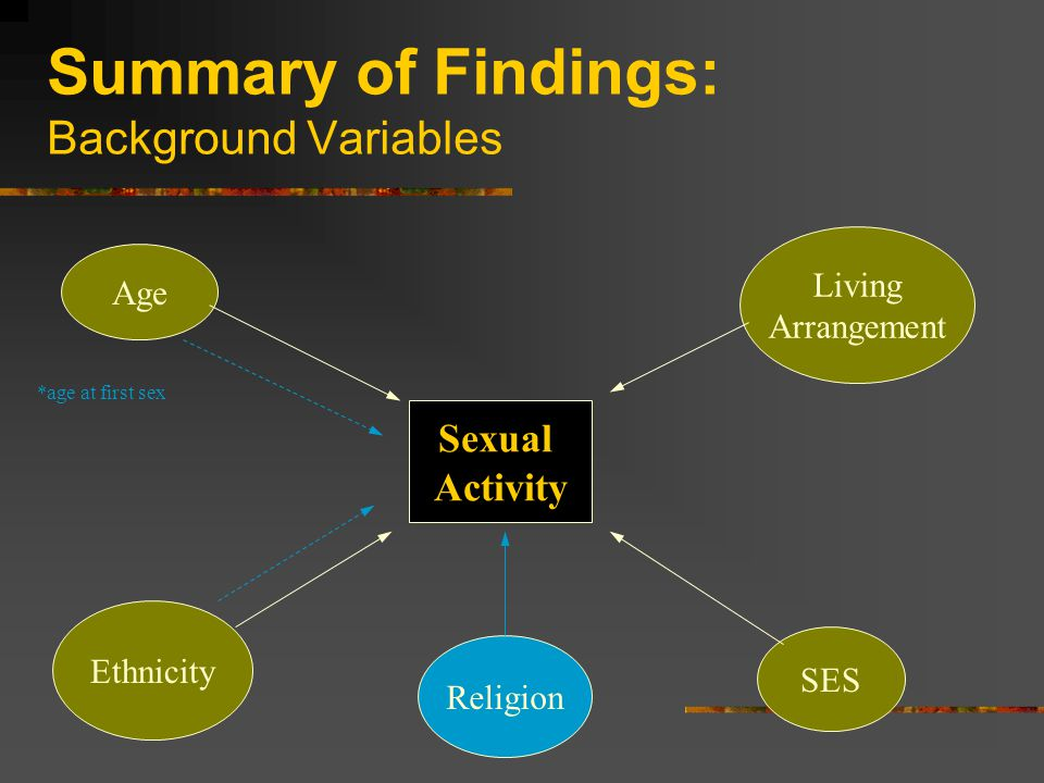 Summary of Findings: Background Variables Sexual Activity Age Living Arrangement SES Ethnicity Religion *age at first sex