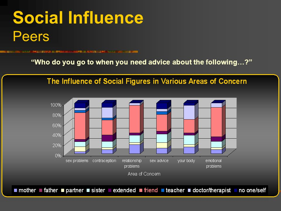 Social Influence Peers Who do you go to when you need advice about the following…