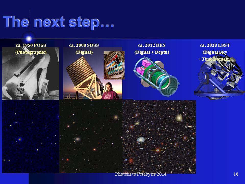 The next step… ca. 1950 POSS (Photographic) ca. 2000 SDSS (Digital) ca.