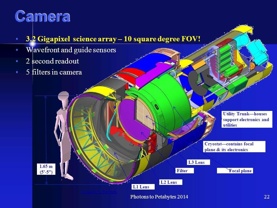 Camera 3.2 Gigapixel science array – 10 square degree FOV.