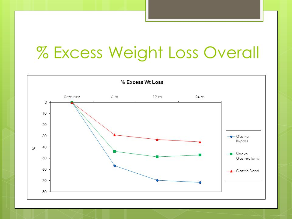 % Excess Weight Loss Overall