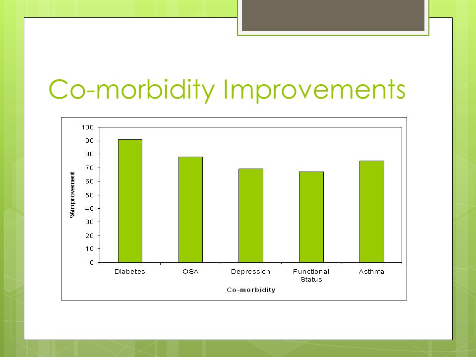 Co-morbidity Improvements