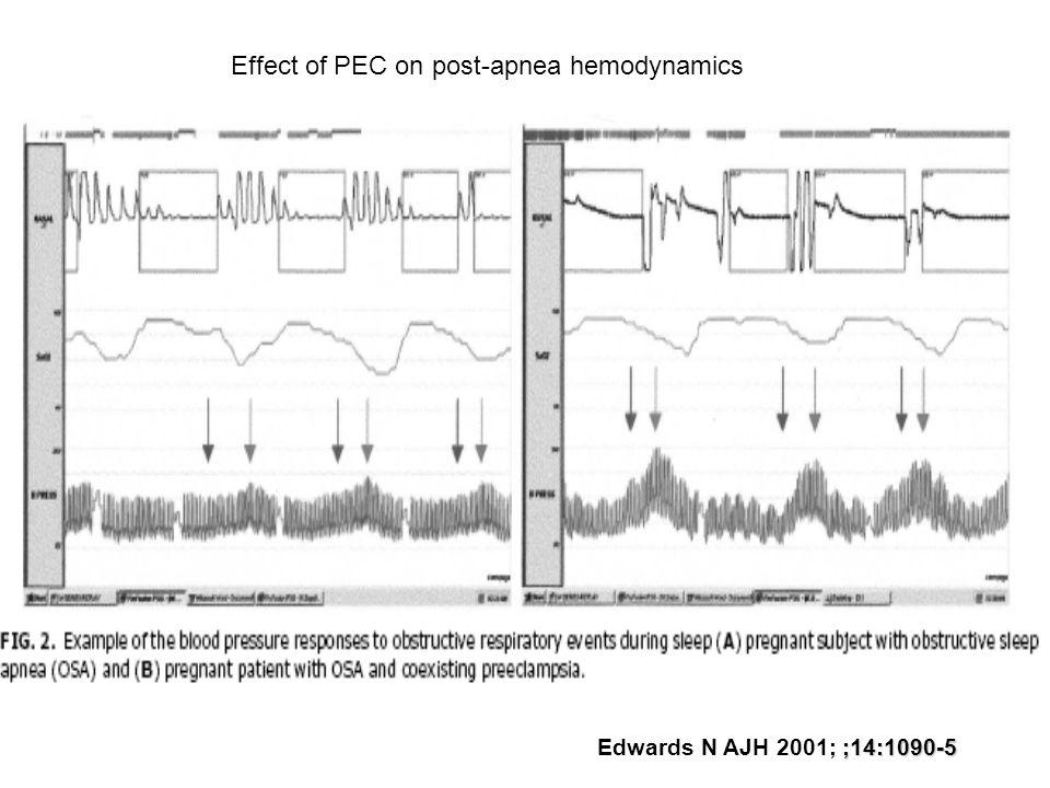 Effect of PEC on post-apnea hemodynamics ;14:1090-5 Edwards N AJH 2001; ;14:1090-5