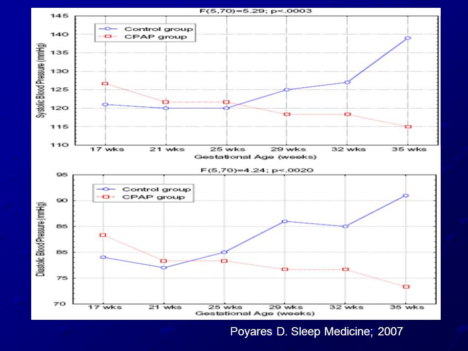 Poyares D. Sleep Medicine; 2007