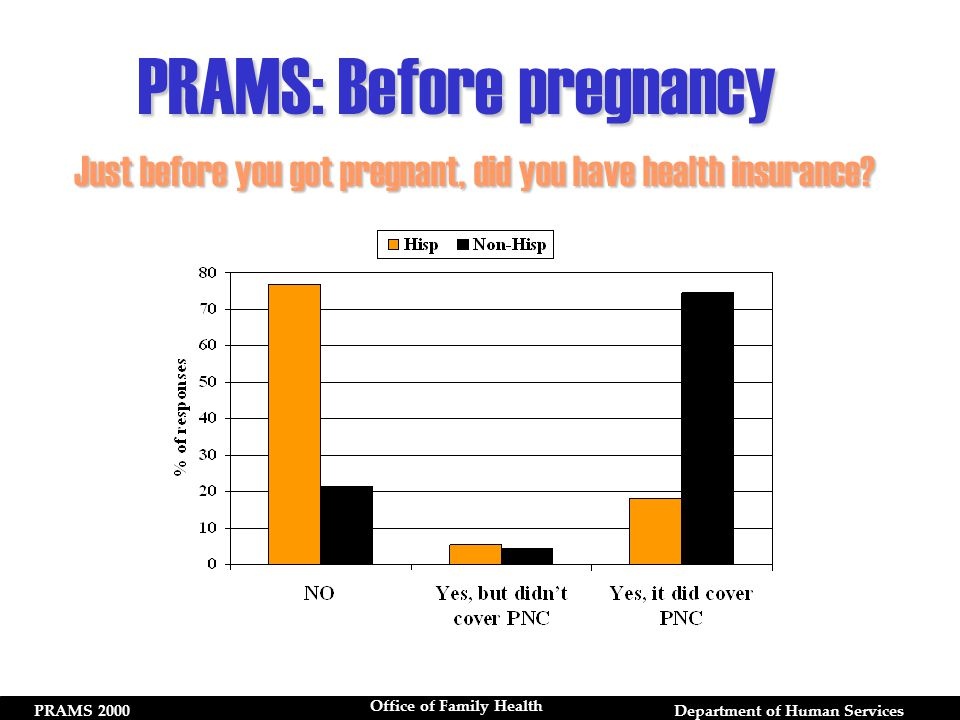 PRAMS 2000Department of Human Services Office of Family Health Just before you got pregnant, did you have health insurance.