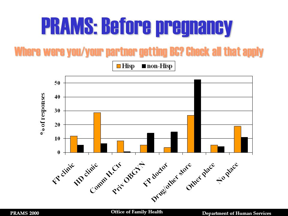 PRAMS 2000Department of Human Services Office of Family Health Where were you/your partner getting BC.