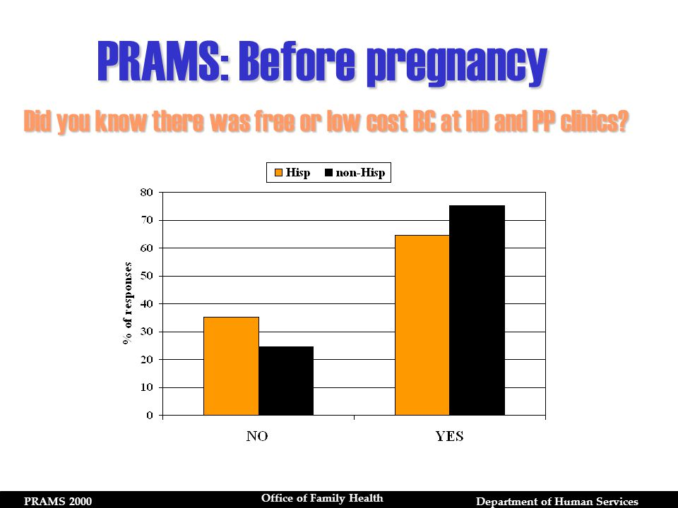PRAMS 2000Department of Human Services Office of Family Health Did you know there was free or low cost BC at HD and PP clinics.