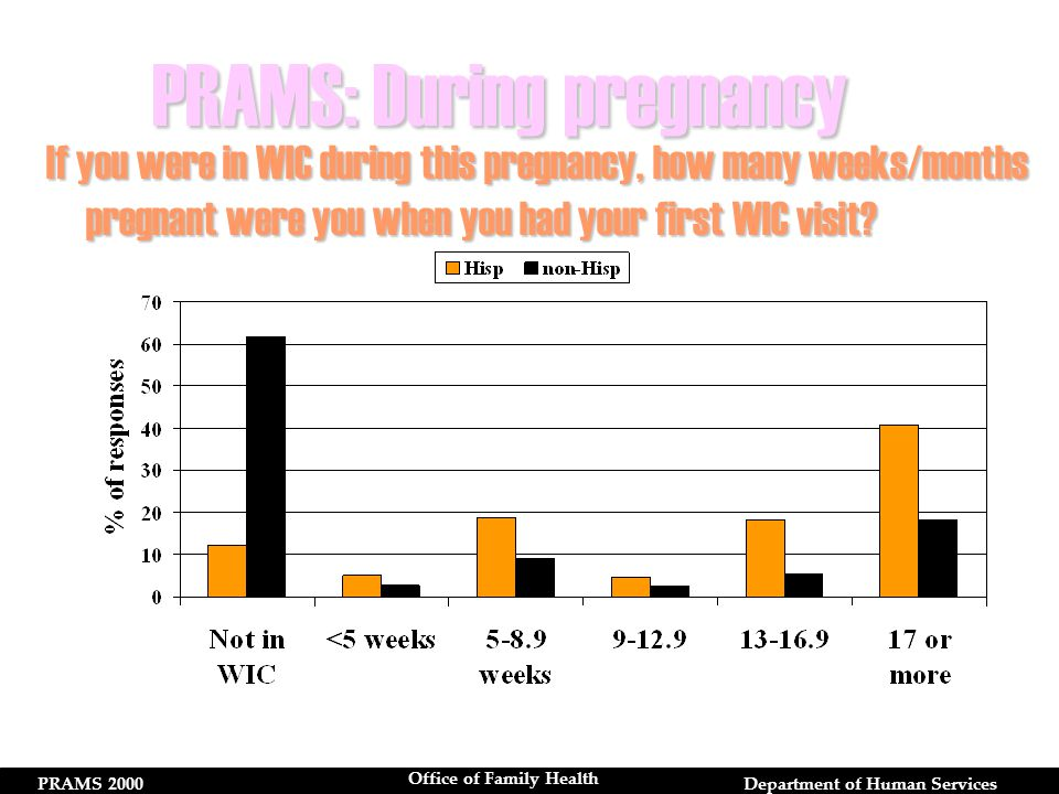 PRAMS 2000Department of Human Services Office of Family Health If you were in WIC during this pregnancy, how many weeks/months pregnant were you when you had your first WIC visit.