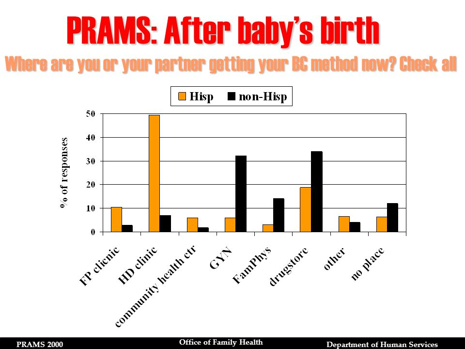 PRAMS 2000Department of Human Services Office of Family Health Where are you or your partner getting your BC method now.