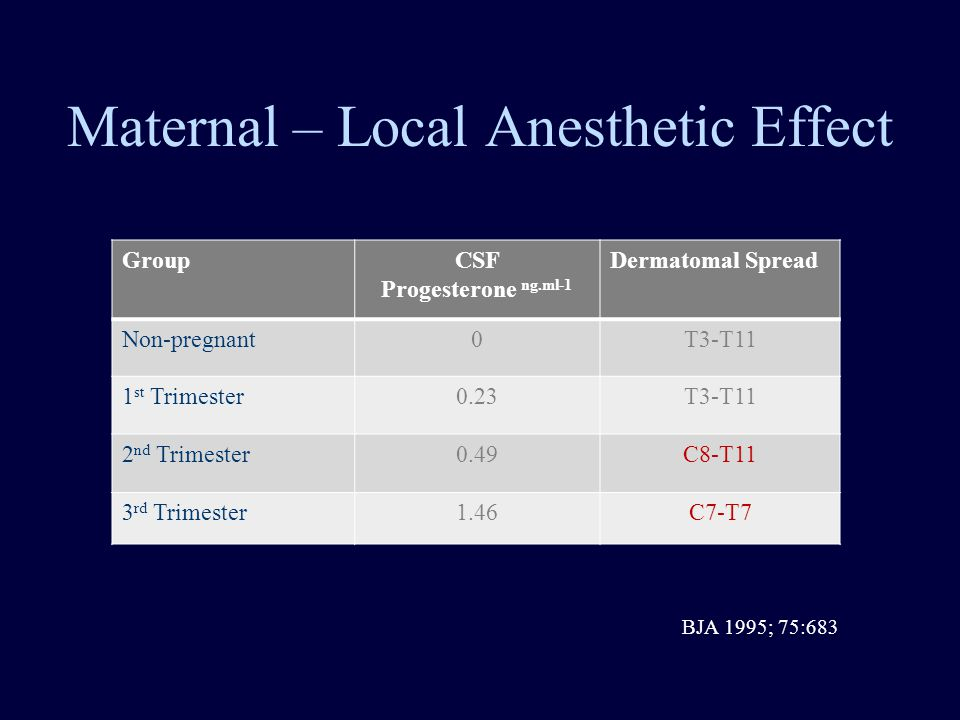 Maternal – Local Anesthetic Effect GroupCSF Progesterone ng.ml-1 Dermatomal Spread Non-pregnant0T3-T11 1 st Trimester0.23T3-T11 2 nd Trimester0.49C8-T11 3 rd Trimester1.46C7-T7 BJA 1995; 75:683
