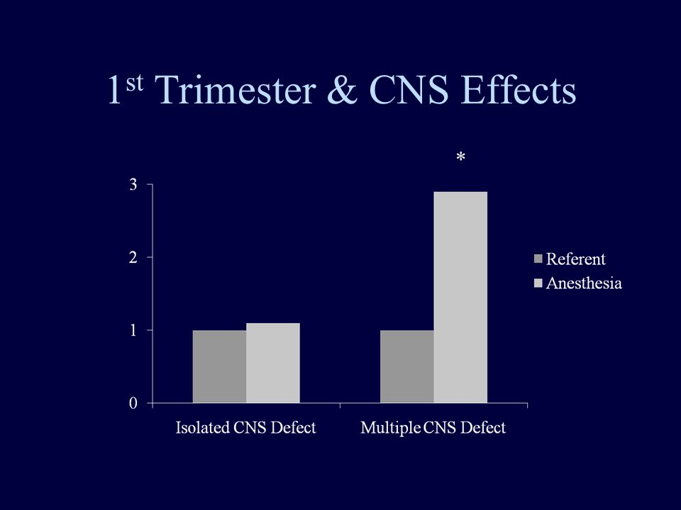 1 st Trimester & CNS Effects *
