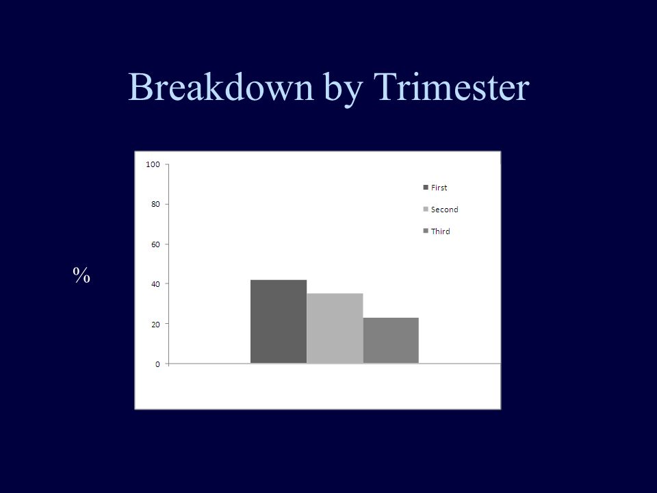 Breakdown by Trimester %