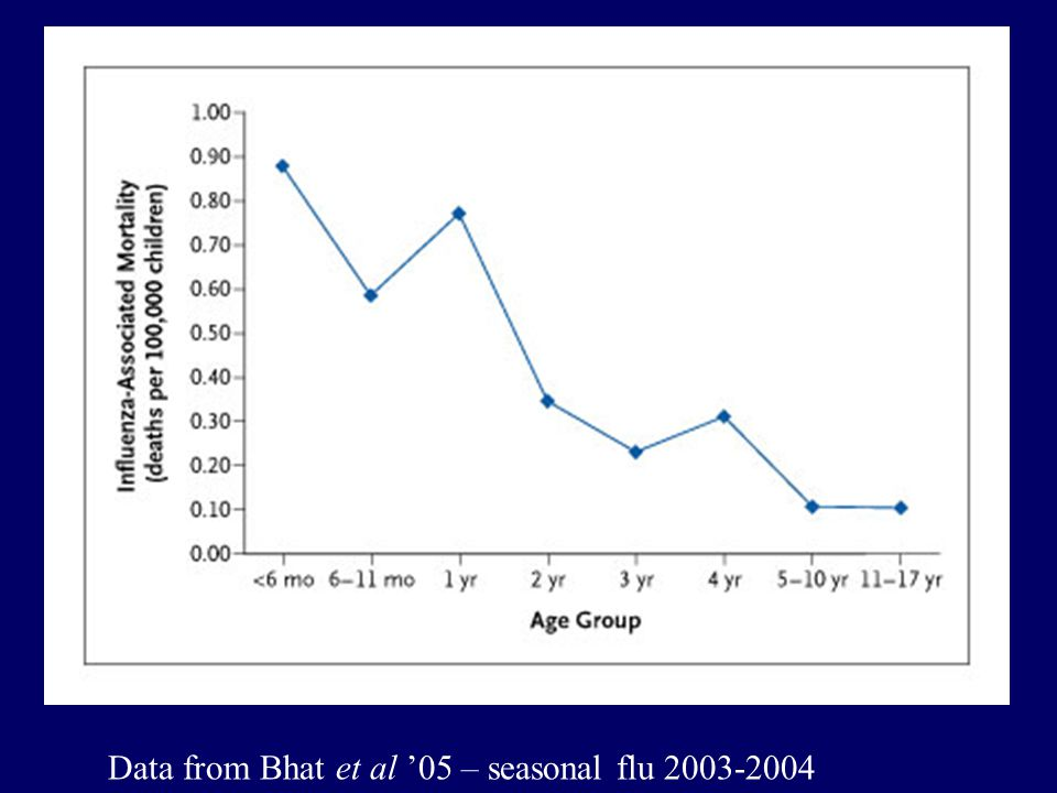 Data from Bhat et al '05 – seasonal flu 2003-2004