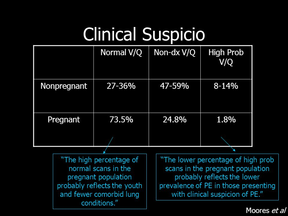 Clinical Suspicio Normal V/Q Non-dx V/Q High Prob V/Q Nonpregnant27-36%47-59%8-14% Pregnant73.5%24.8%1.8% The high percentage of normal scans in the pregnant population probably reflects the youth and fewer comorbid lung conditions. The lower percentage of high prob scans in the pregnant population probably reflects the lower prevalence of PE in those presenting with clinical suspicion of PE. Moores et al