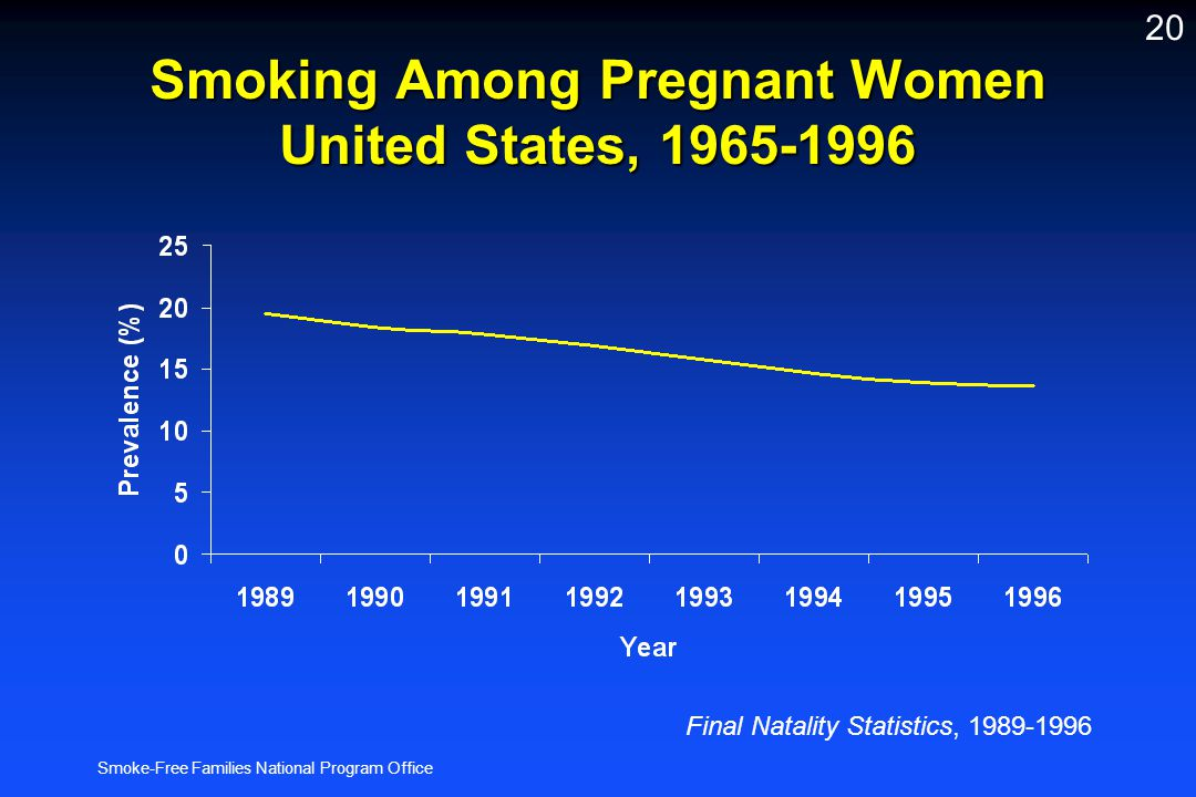 Smoke-Free Families National Program Office 20 Smoking Among Pregnant Women United States, 1965-1996 Final Natality Statistics, 1989-1996