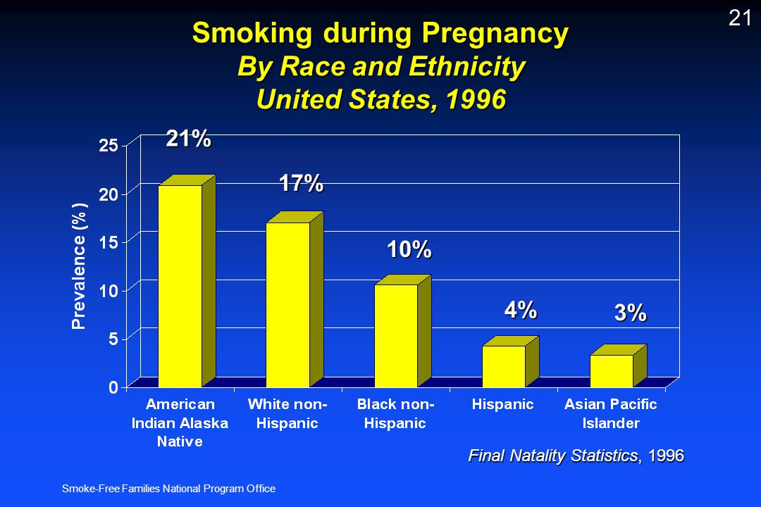 Smoke-Free Families National Program Office 21 Smoking during Pregnancy By Race and Ethnicity United States, 1996 Final Natality Statistics, 1996 21%