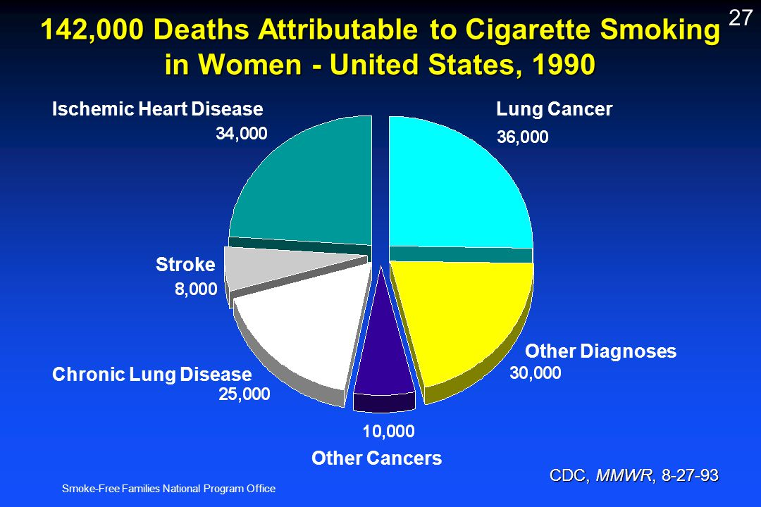 Smoke-Free Families National Program Office 27 142,000 Deaths Attributable to Cigarette Smoking in Women - United States, 1990 CDC, MMWR, 8-27-93 CDC,