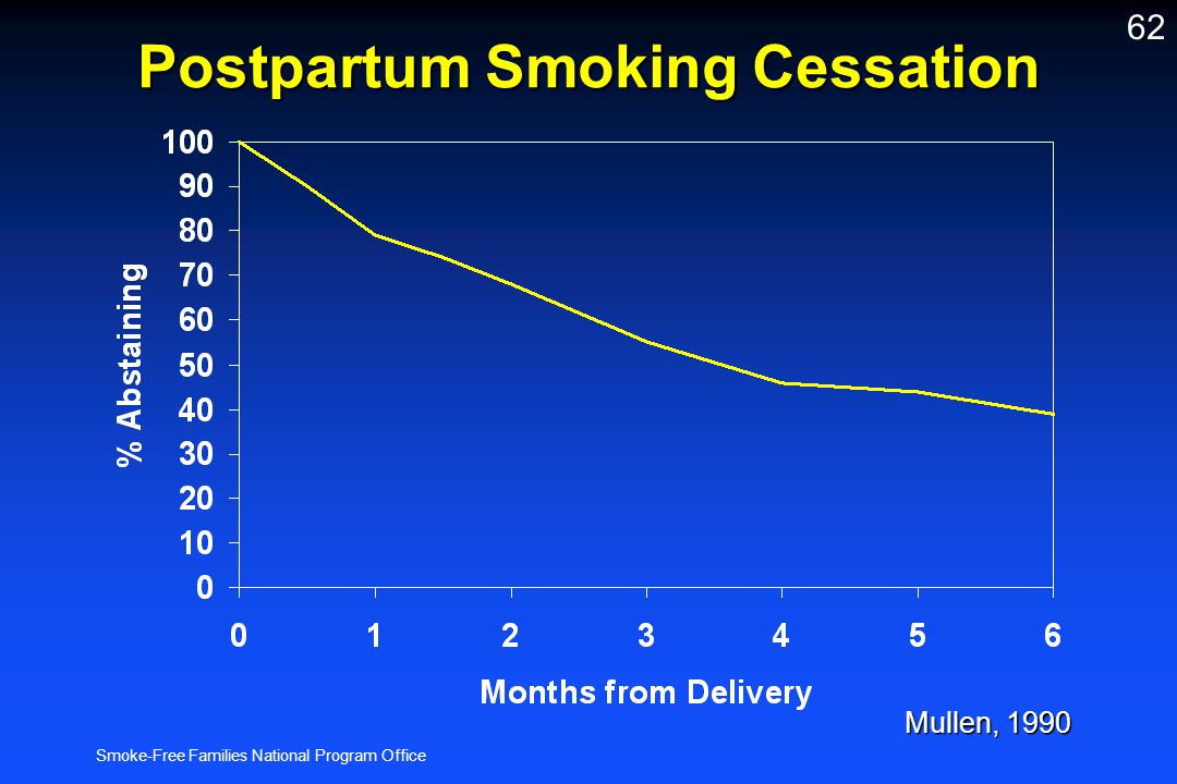 Smoke-Free Families National Program Office 62 Postpartum Smoking Cessation Mullen, 1990