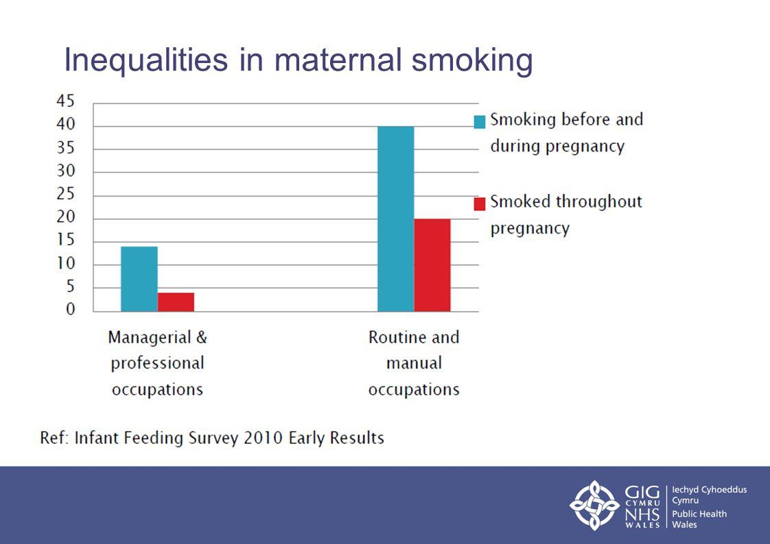 Inequalities in maternal smoking
