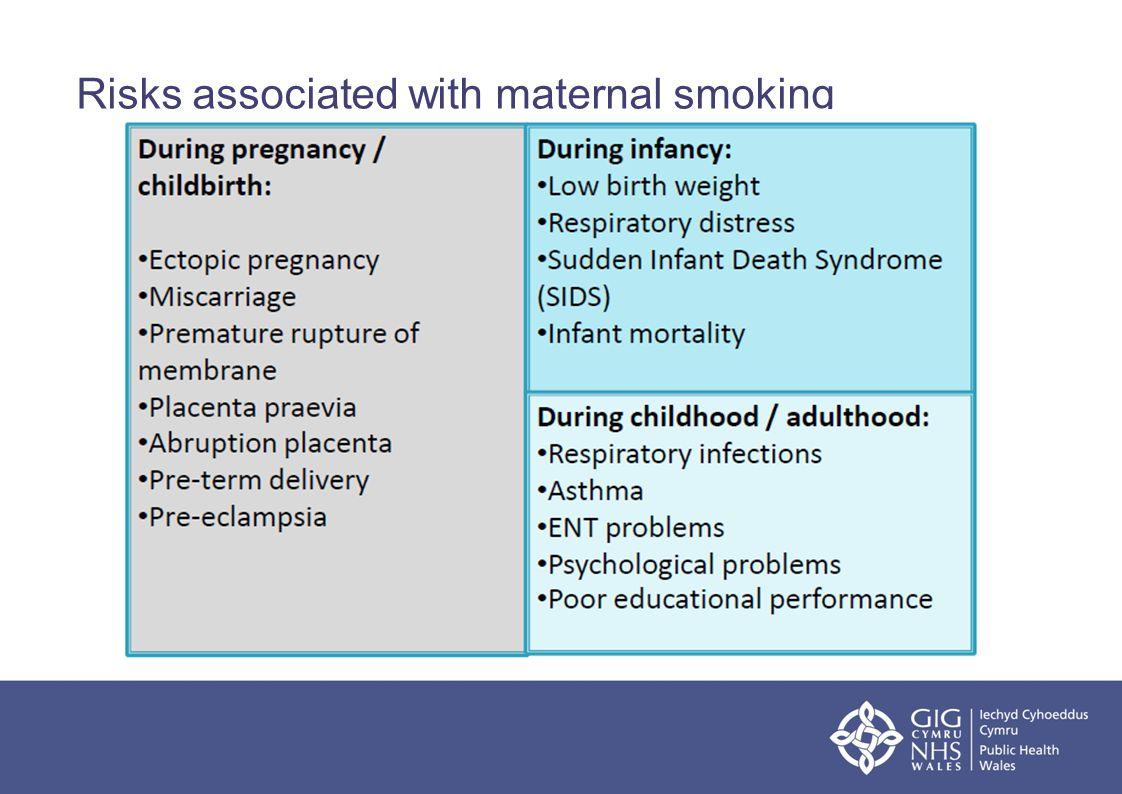 Risks associated with maternal smoking