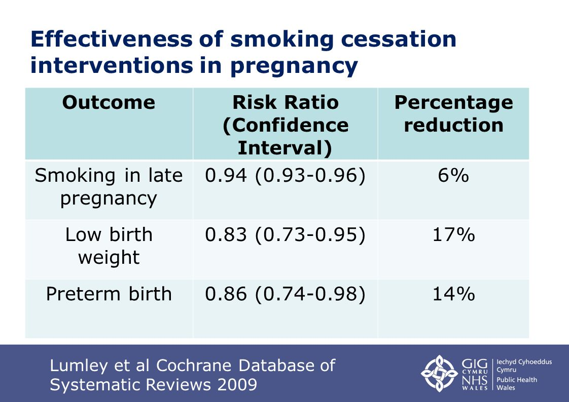 Effectiveness of smoking cessation interventions in pregnancy OutcomeRisk Ratio (Confidence Interval) Percentage reduction Smoking in late pregnancy 0.94 (0.93-0.96)6% Low birth weight 0.83 (0.73-0.95)17% Preterm birth0.86 (0.74-0.98)14% Lumley et al Cochrane Database of Systematic Reviews 2009