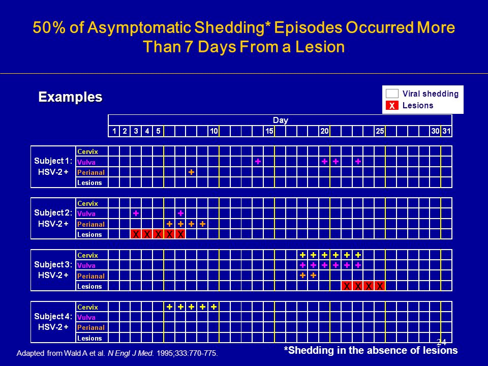 24 Adapted from Wald A et al. N Engl J Med. 1995;333:770-775. 50% of Asymptomatic Shedding* Episodes Occurred More Than 7 Days From a Lesion Examples