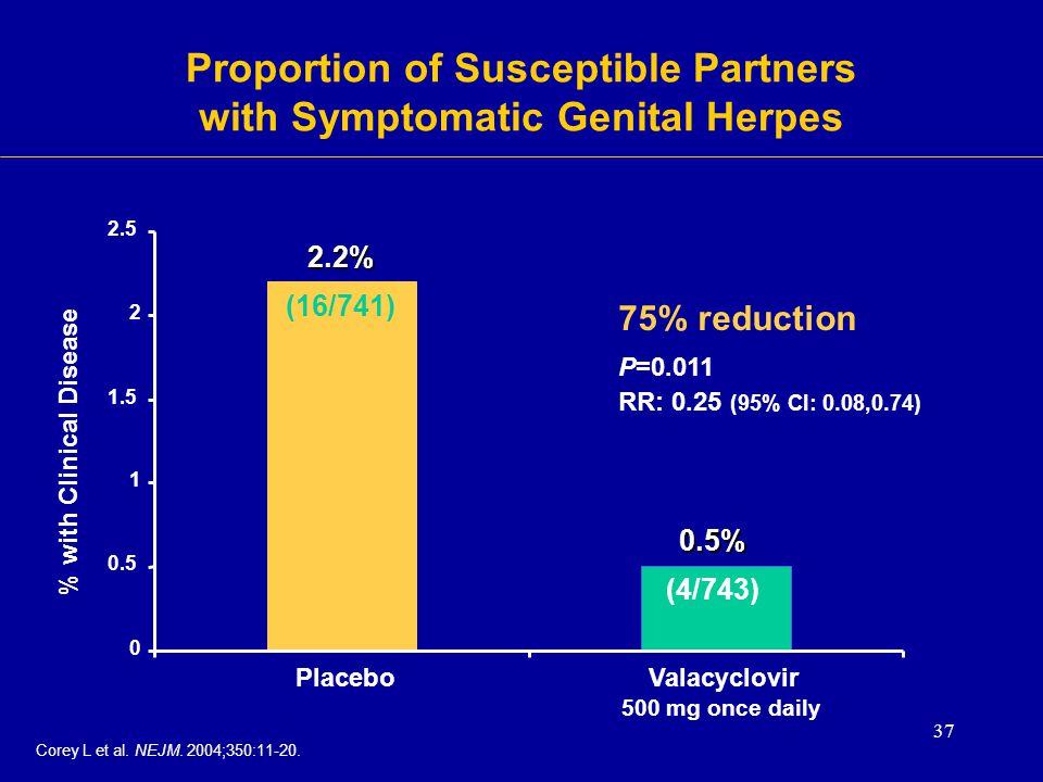 37 0 0.5 1 1.5 2 2.5 % with Clinical Disease Placebo Valacyclovir 500 mg once daily 2.2% (16/741) 0.5% (4/743) P=0.011 RR: 0.25 (95% CI: 0.08,0.74) 75
